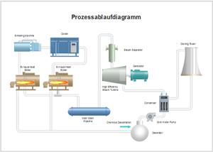 Prozessflussdiagramm Beispiel