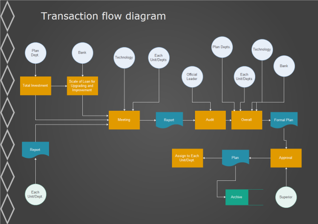Sdl-diagramm Software