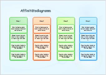Six Sigma Affinitätsdiagramm Beispiel