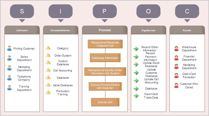 Kundenkontaktcenter SIPOC