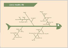 Ursache-Wirkungs-Diagramm Beispiel