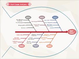 Six Sigma Ursachenanalyse Beispiel