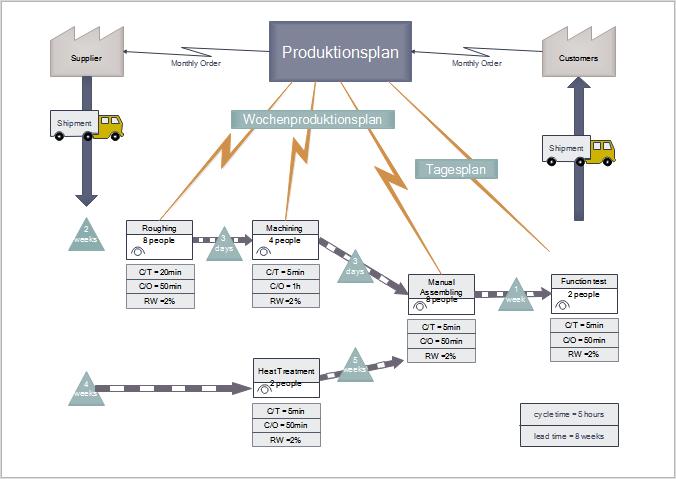 Produktionsverfahren Wertströmungskarte