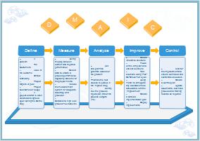 Six Sigma DMAIC Analyse Beispiel