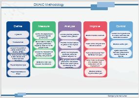 Six Sigma DMAIC Diagramm Beispiel