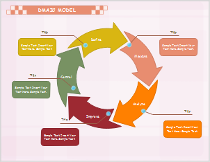 DMAIC-Roadmap Beispiel