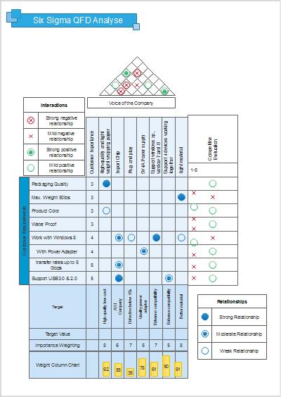 Qualitätsfunktionendarstellung Six Sigma