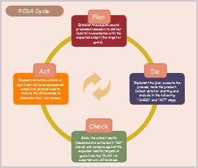 Six Sigma PDCA-Kreislauf Beispiel