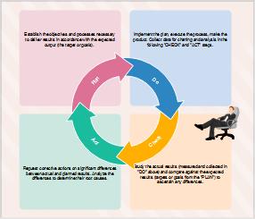 Six Sigma Demingkreis Beispiel