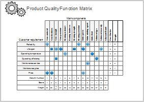 Six Sigma Qualitätsfunktionendarstellung Beispiel