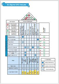 Six Sigma QFD-Diagramm Beispiel