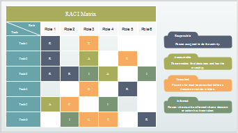 RACI-Matrix Beispiel