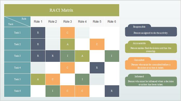 Six Sigma Tools & Beispiele - RACI Matrix
