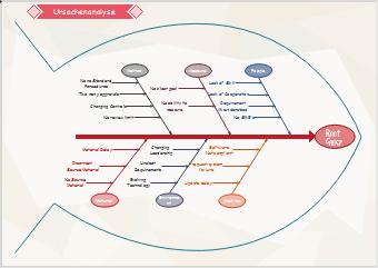 Six Sigma Ursache-Wirkung-Diagramm Beispiel