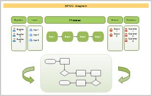 Six Sigma SIPOC Beispiel