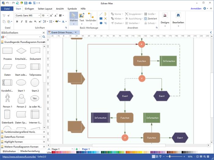 Prozessablaufplan - Zeichnen Sie Prozessablaufdiagramme mit ...