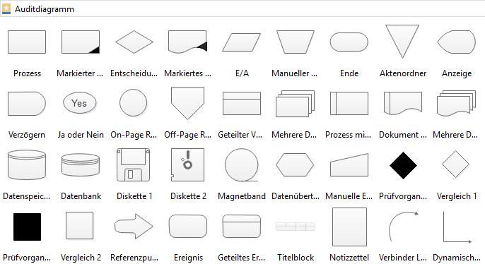 Auditdiagramm Elemente