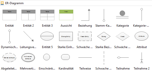 Entity-Relationship Symbole