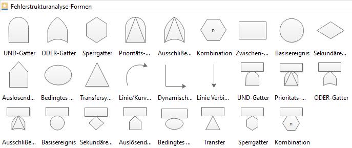 Fehlerbaum Symbole