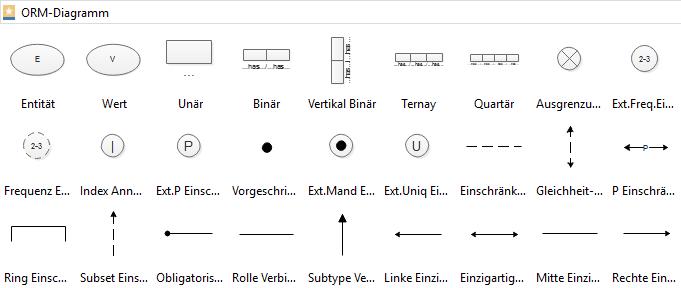 Symbole für ORM-Diagramm