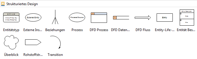 Programmstrukturdiagramm Symbole