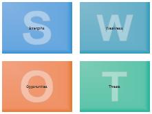 SWOT-Formen