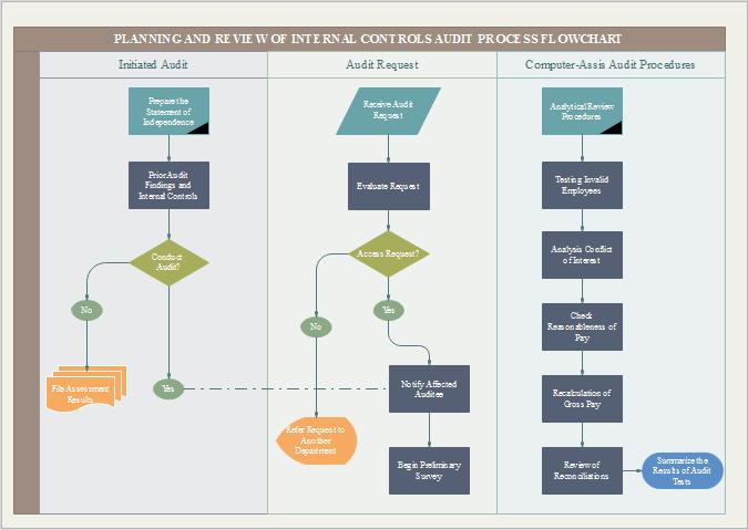 Prozessablaufplan