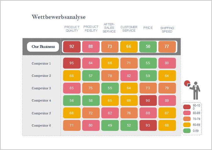 5 Grafiken und Vorlagen für Wettbewerbsanalyse