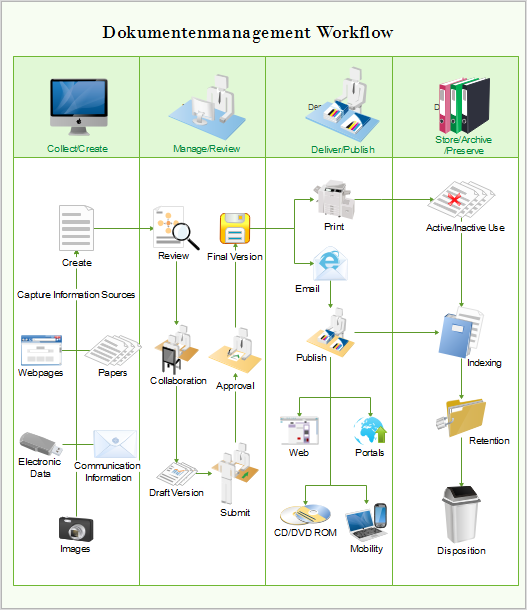 Document management workflow diagram 28 images for Document control workflow