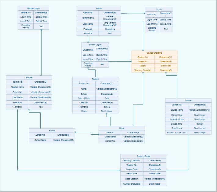 Datenbankmodell Beispiel