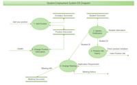 Beschäftigungssystem ERD