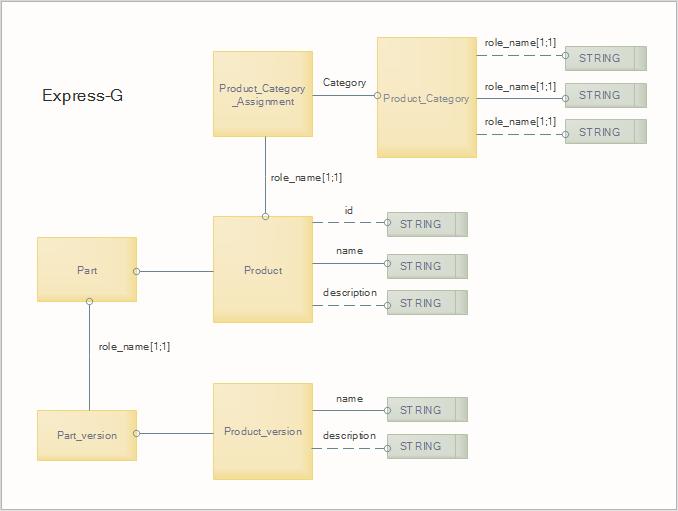 Beispiel eines Chen ERD Diagramms