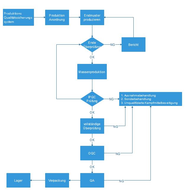 Prozessablaufplan für Qualitätskontrolle