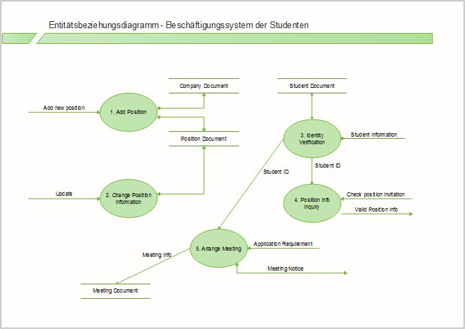 Beispiel eines Martin ERD Diagramms