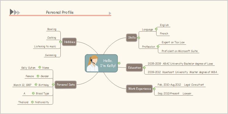 Persönliches Profil Mind Map