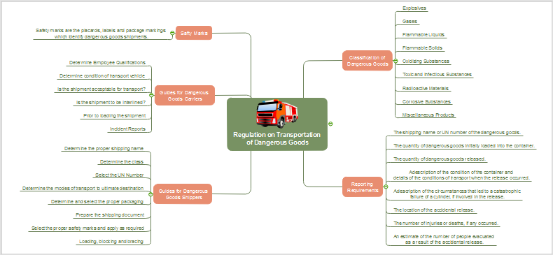 Warentransport Mind Map
