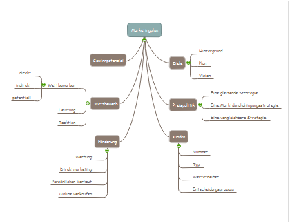 Mind Map Diagramm