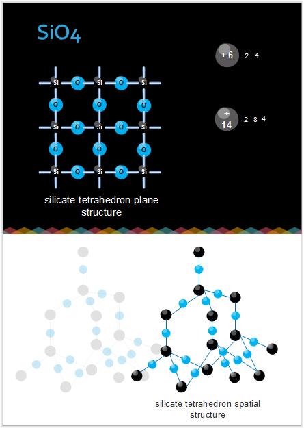 Darstellung des molekularen Modell