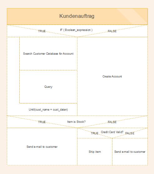 Nassi-Shneiderman-Diagramm Vorlage