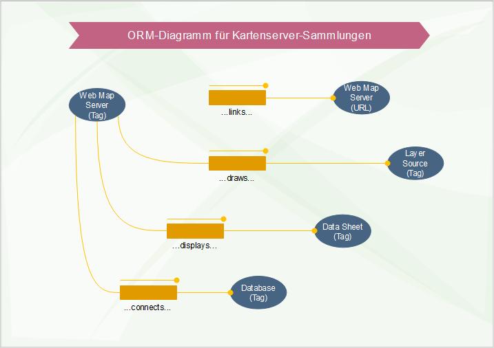ORM Diagramm