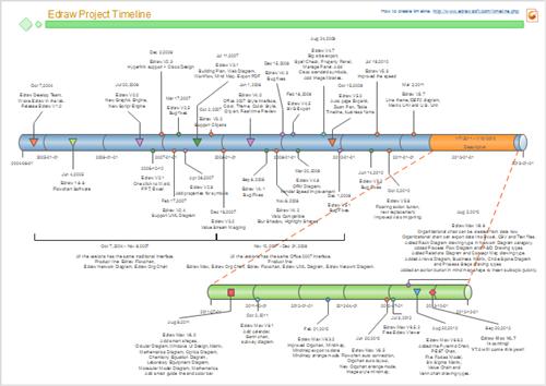 Projektmanagement Zeitleiste