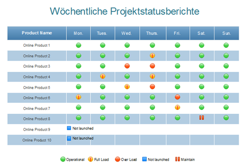 Wöchentliche Projektstatusberichte Beispiel