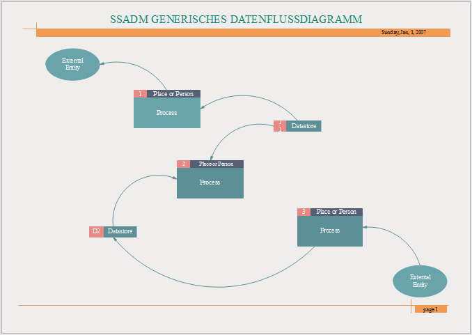 SSADM Diagramm