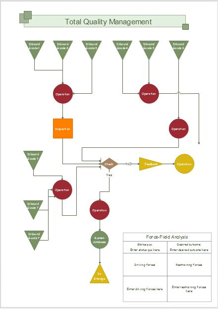 Edraw TQM-Diagramm Vorlagen
