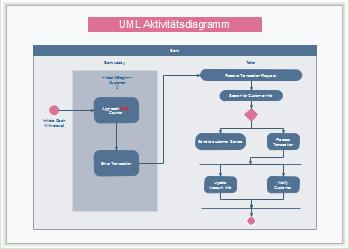 UML Aktivitätsdiagramm Vorlagen