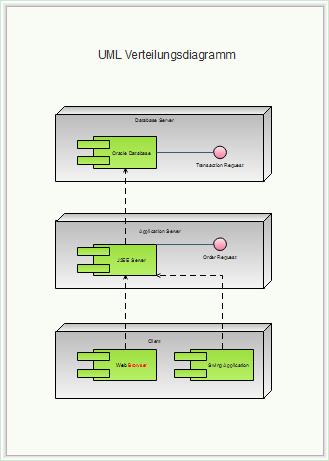 UML Verteilungsdiagramm Vorlagen
