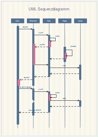 UML Sequenzdiagramm Vorlagen