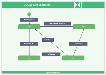 UML Zustandsdiagramm Vorlagen
