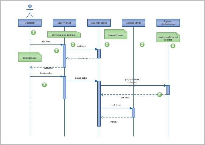 Login UML Sequenzdiagramme