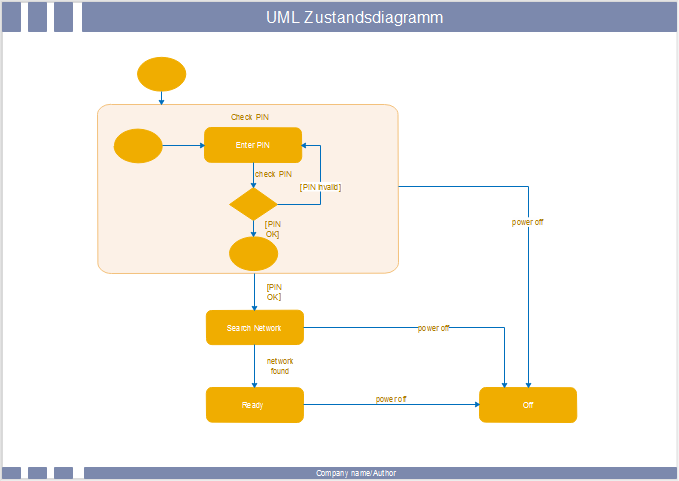 UML Zustandsdiagramm